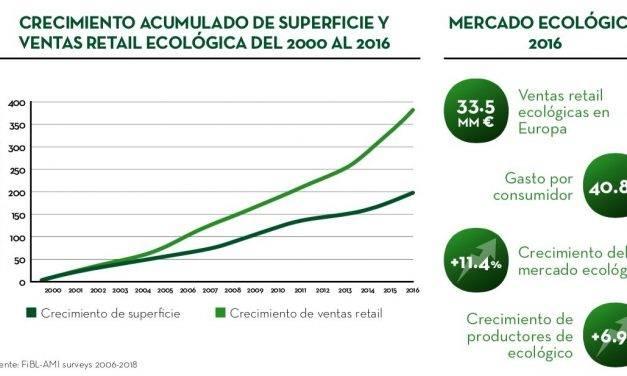 Fitó Organic ofrece las mejores variedades hortícolas certificadas para producción ecológica