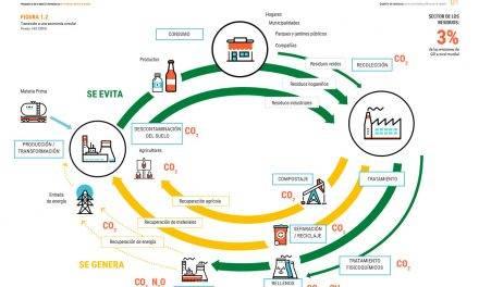 Retos Colaboración 2019 entre investigadores y empresas para la economía circular