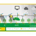 ¿Es posible obtener electricidad sin competir con la superficie agrícola?